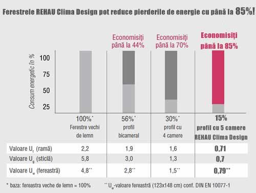 Reducerea pierderilor de energie cu 85% cu ferestrele Rehau Clima Design