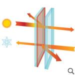 Geam Clima Guard (Dual Protect) / 4 Seasons / 4 anotimpuri